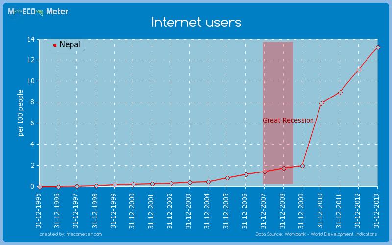 internet history in nepal