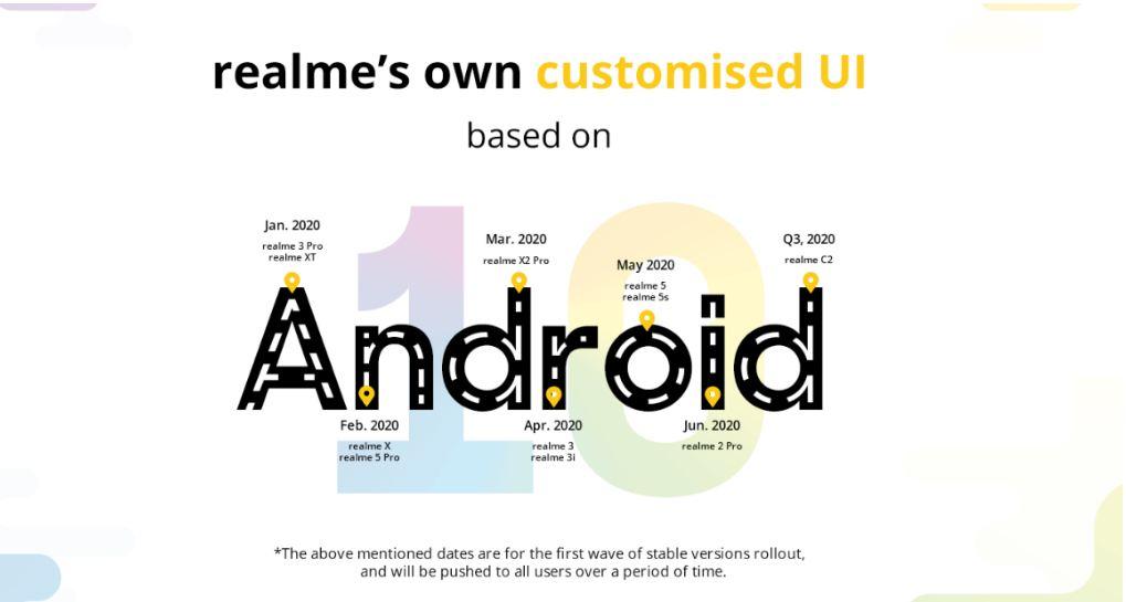 Realme OS Update TImeLine