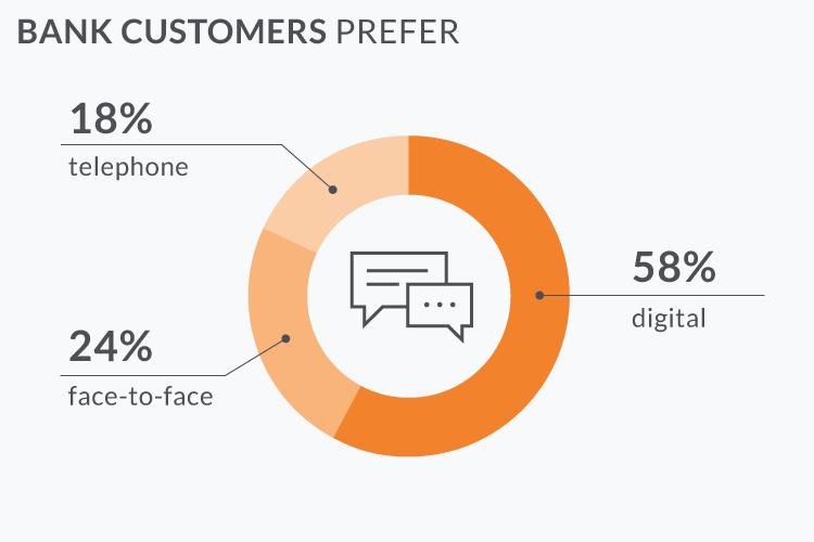 Bank Customer Preference