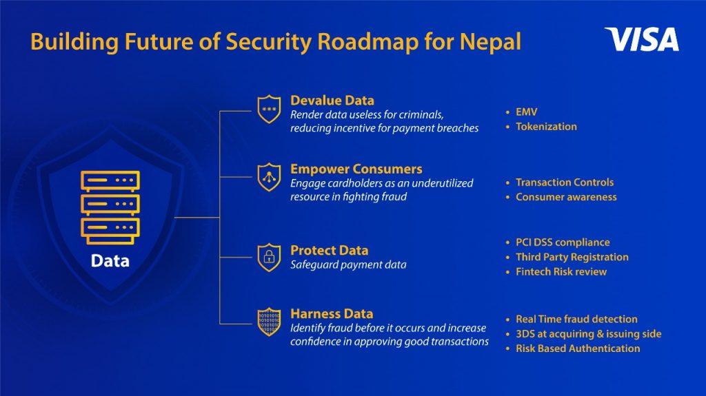visa payment nepal