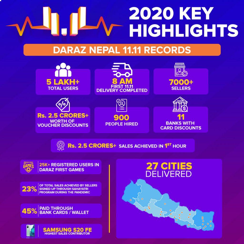 Daraz Nepal 11-11 records