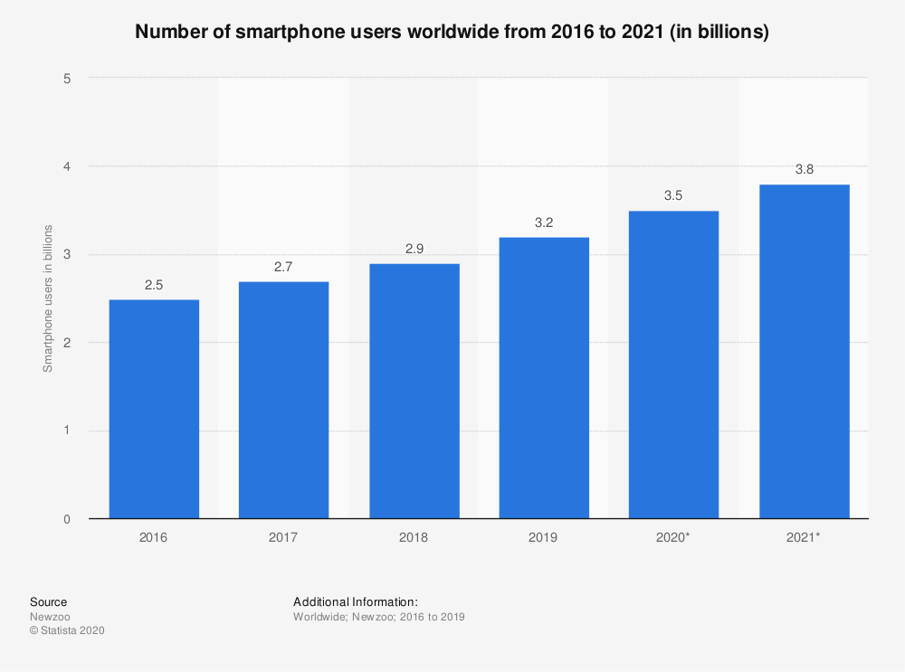 Smartphone users globally is currently 3.5 billion, which is 44.69% of the world's smartphone.
