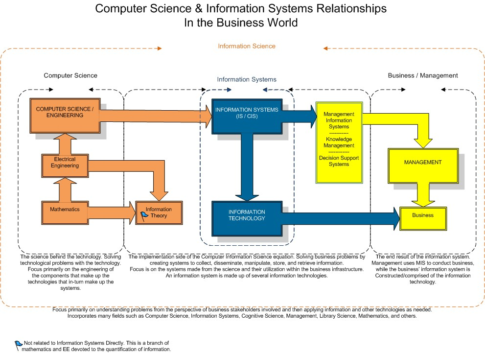 computer science vs Information Systems