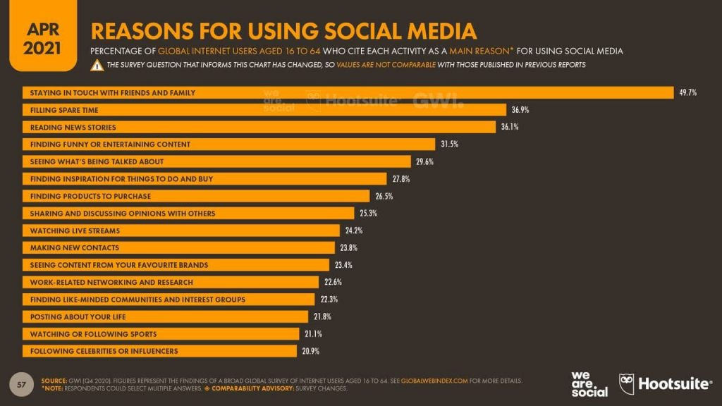why people use social media